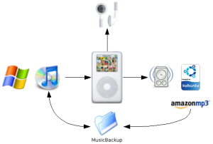 Windows-iTunes-iPod-Rhythmbox-Kubuntu music loop