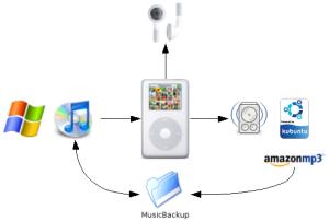 Windows-iTunes-iPod-Rhythmbox-Kubuntu music loop